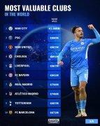 最新世界足球俱乐部身价排名:曼城以10.8亿欧名